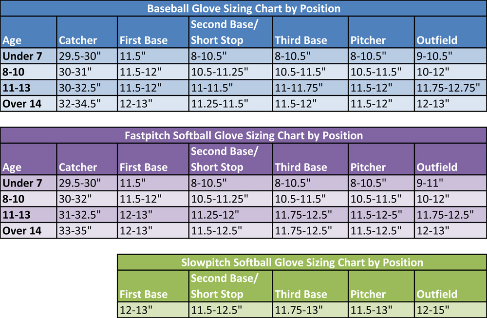 Baseball And Softball Glove Sizing Chart Youth Vs