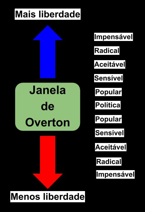 Janela de Overton 01.png