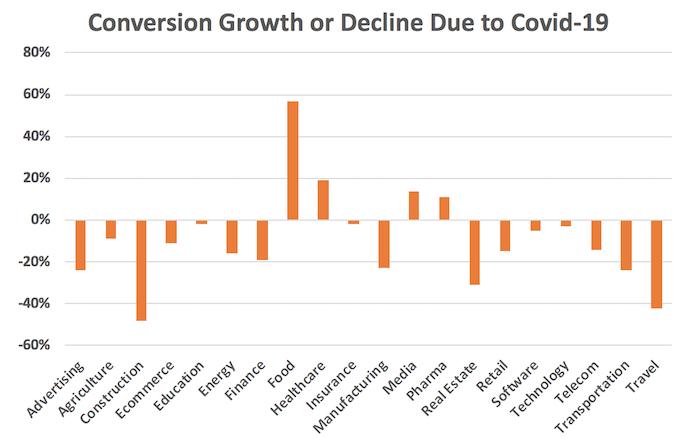 Що означає коронавірус (COVID-19) для маркетологів 2
