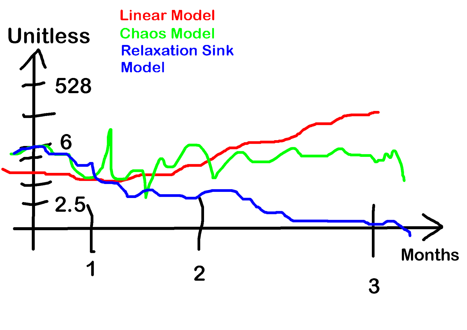 Work Accomplished in some Unitless metric blindly Dimension reduced with PCA (Principal Component Analysis)