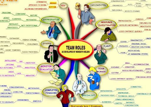 Team Roles - Mind Map