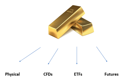 How to Trade Gold? Four ways to trade gold.
