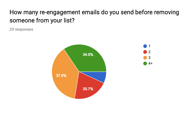 How many emails do you send send before removing someone from your list?