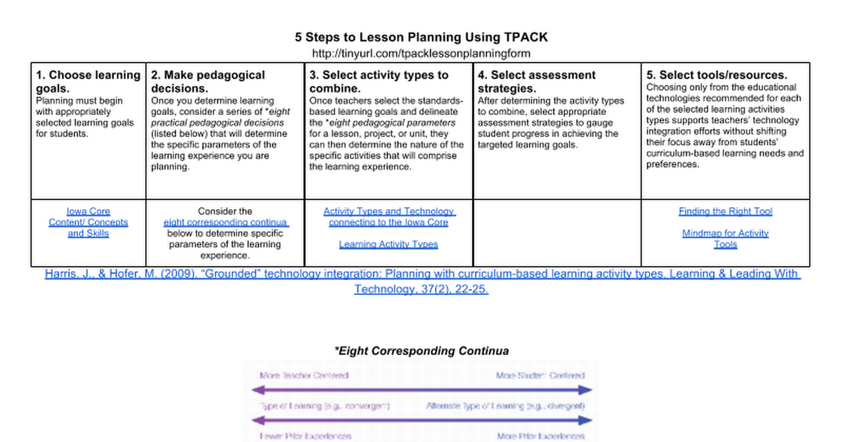 Steps To Lesson Planning Using TPACK Google Docs - Technology integration lesson plan template
