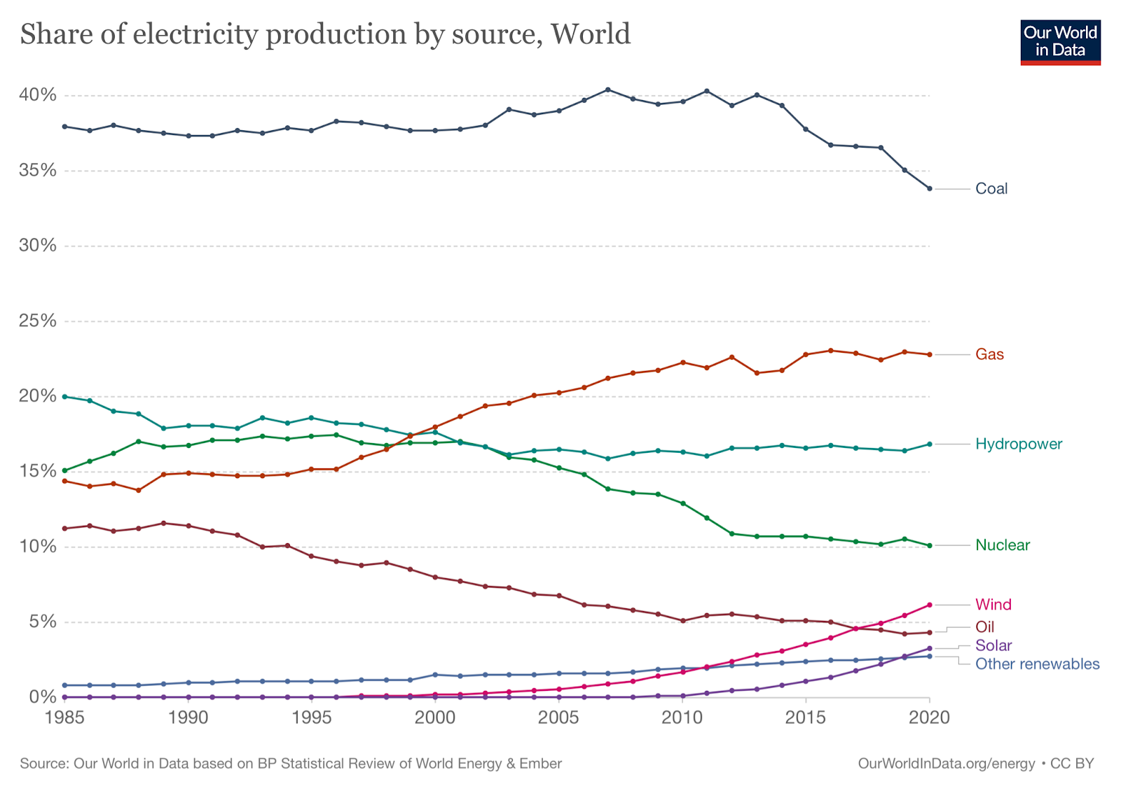 Renewable Energy Trends, Share of electricity production by source, World