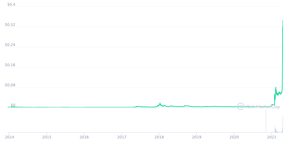 График курса Dogecoin с момента запуска.