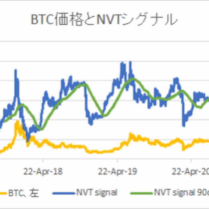 NVTから見た足元のビットコイン妥当価格は32,312ドル【フィスコ・ビットコインニュ【フィスコ・ビットコインニュース】