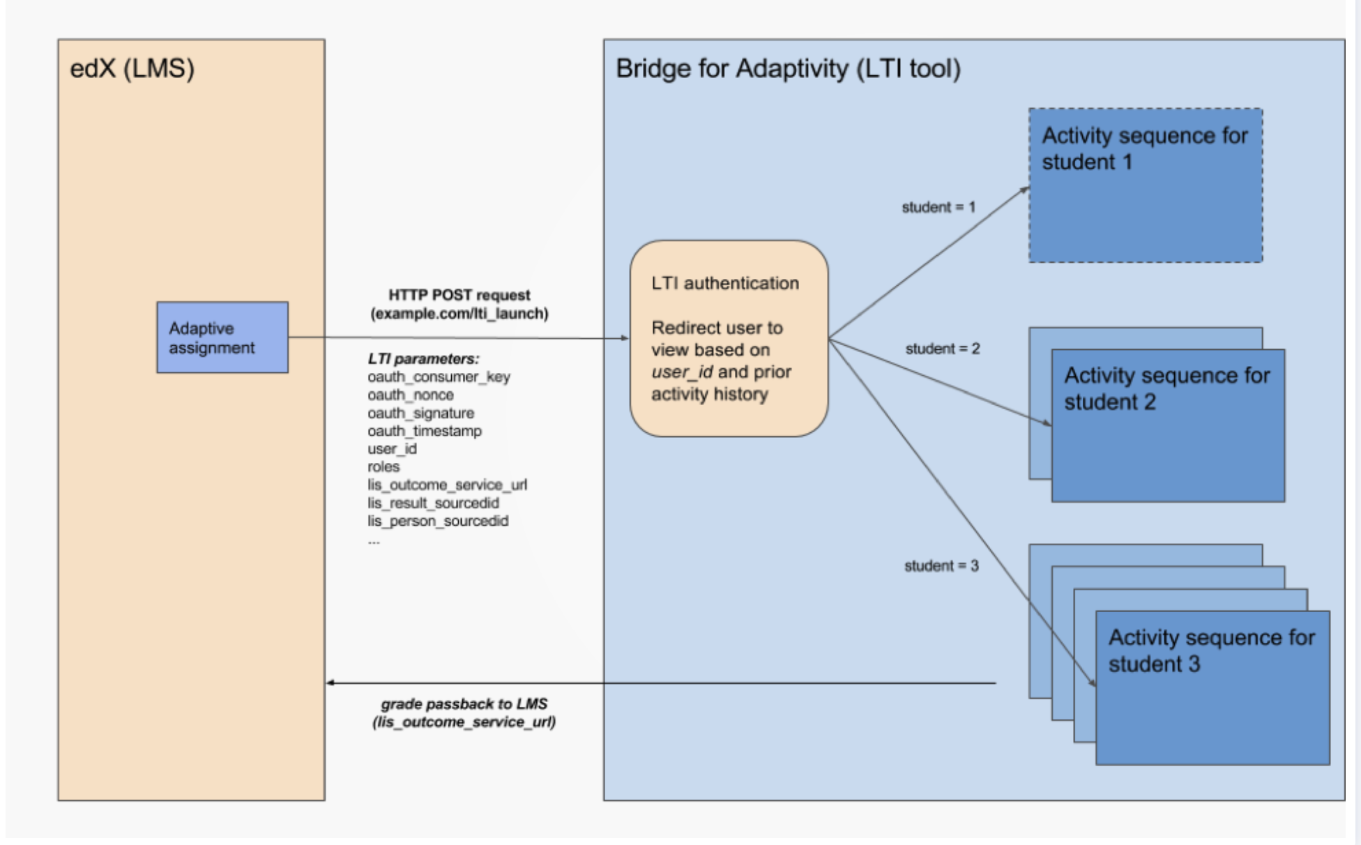 """LTI-compatible """"Adaptivity Bridge"""""""