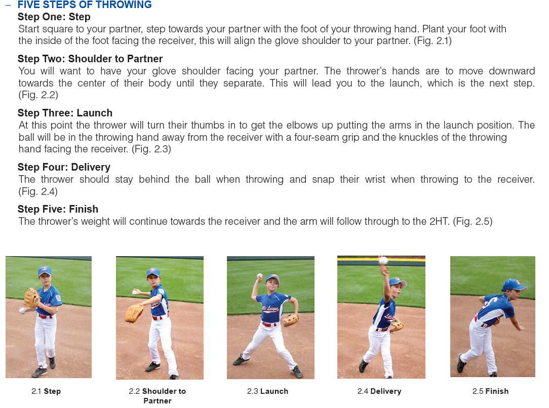 Five Steps of Throwing.png