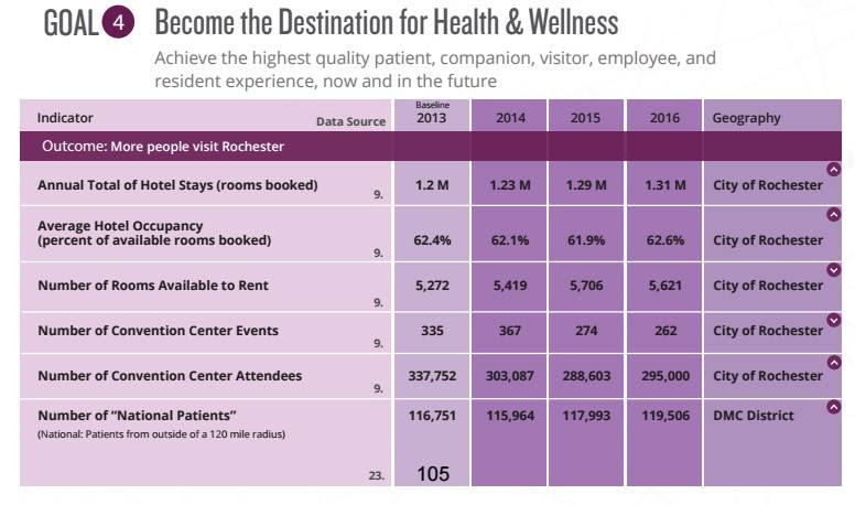 4.1 : Destination for Health & Wellness
