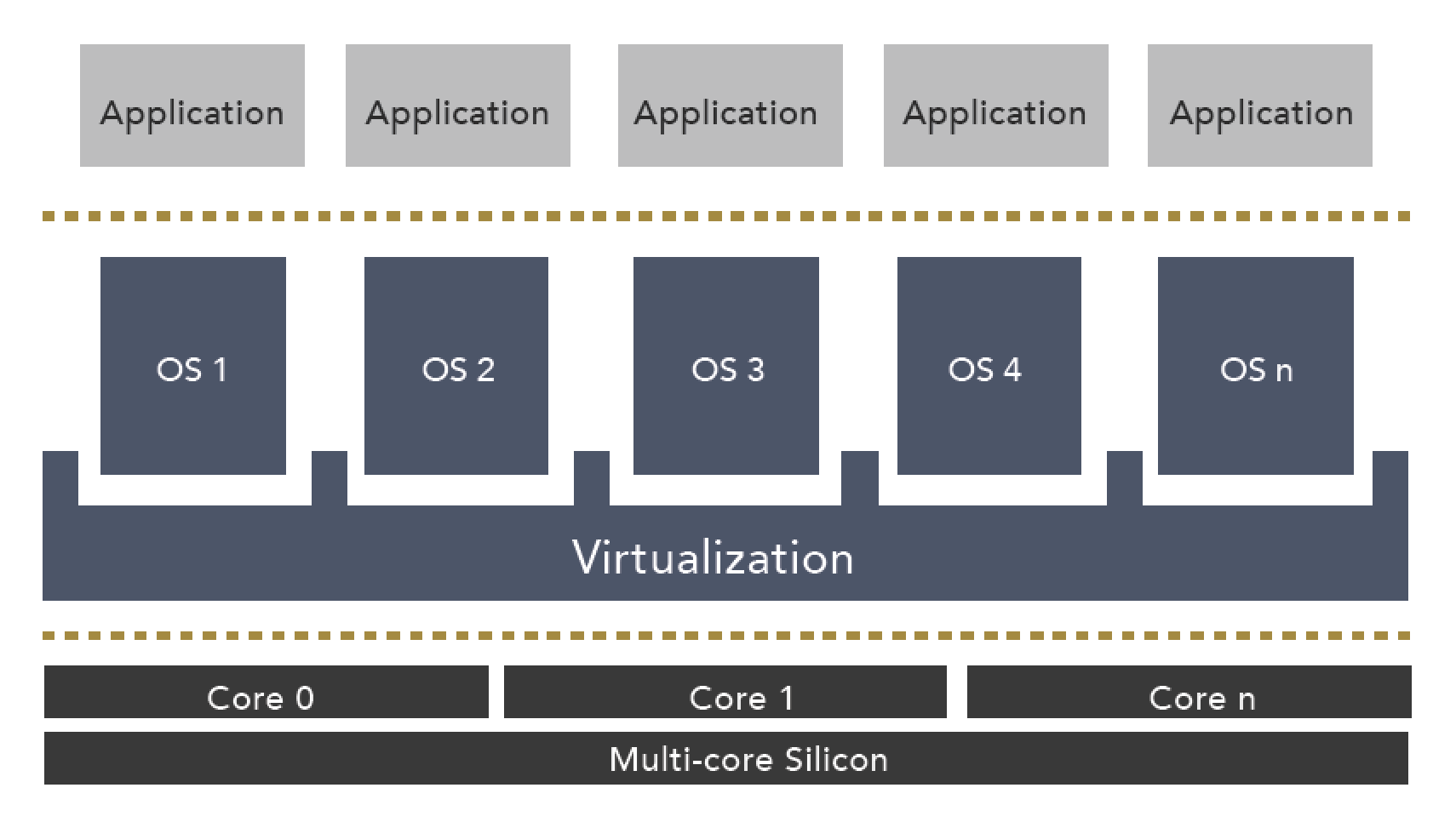 Figure 2 – Reference architecture for multiple embedded systems running on a single processor using virtualization