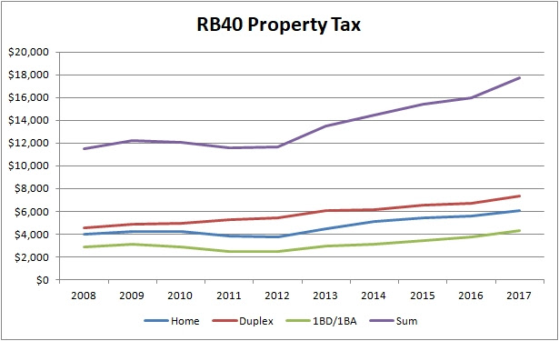RB40 property tax
