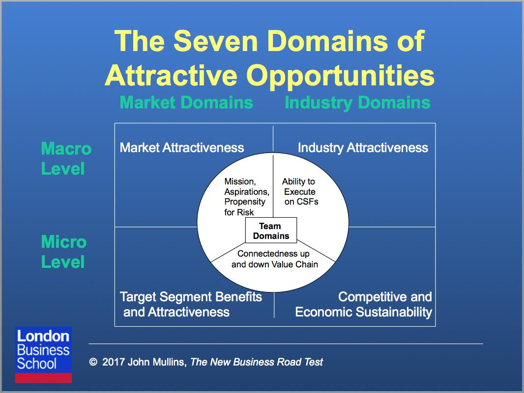 The entrepreneurial venture: why your business plan probably won't deliver