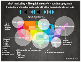 Photo: Viral marketing - The quick mouth-to-mouth propaganda