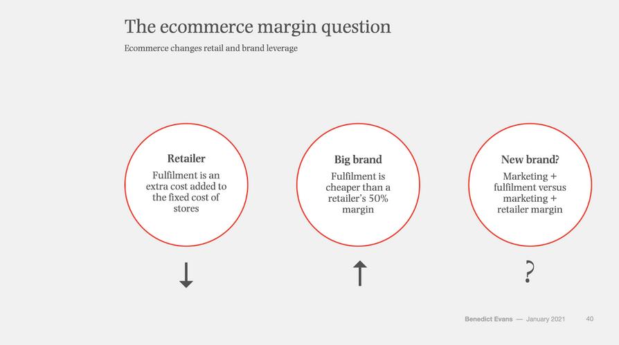 ecommerce margin questions