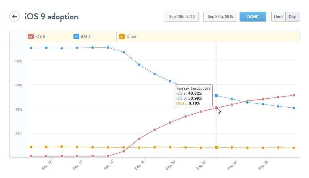 iOS 9 adoption rate 7 days after the OS was released