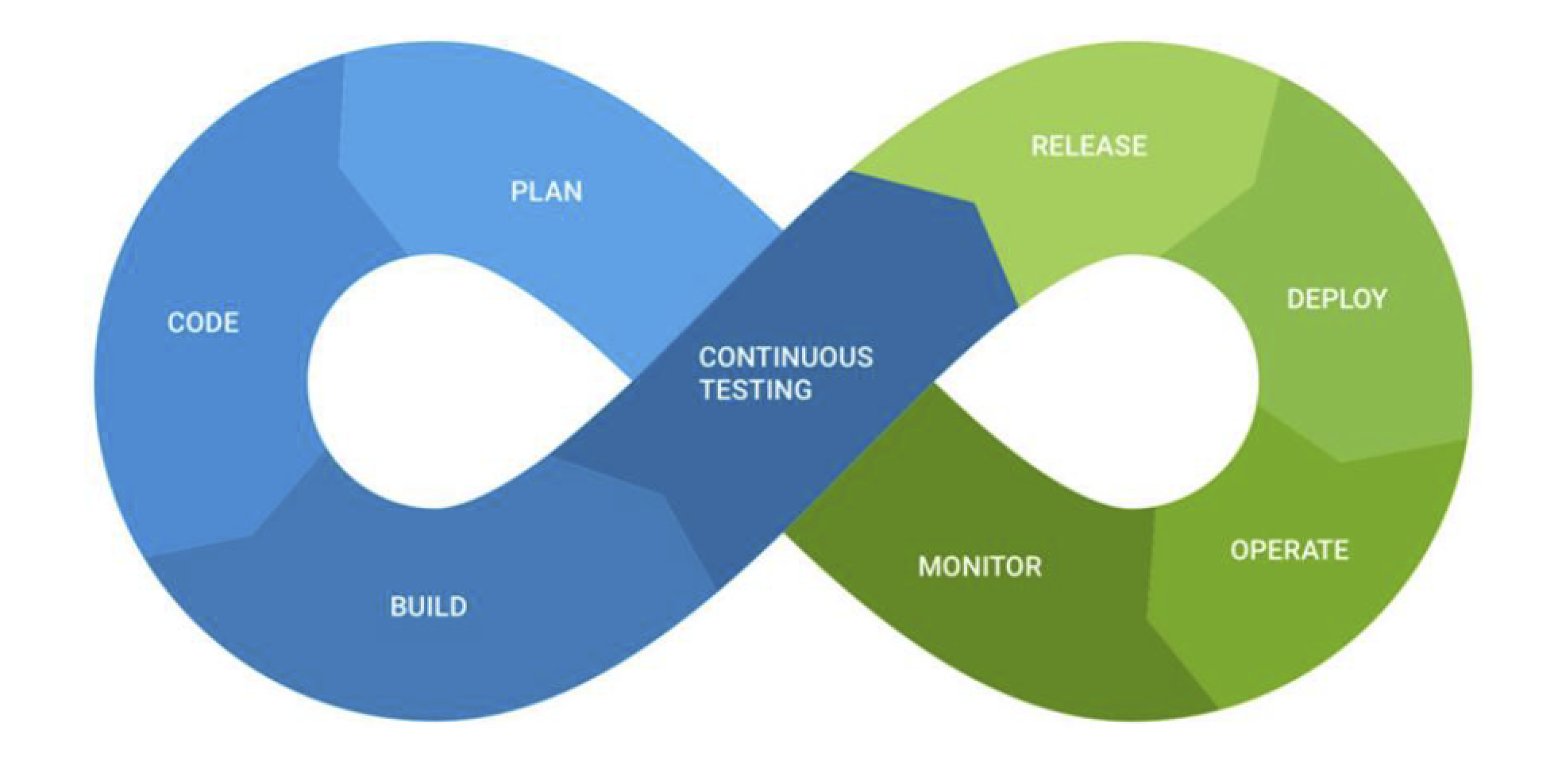 The Core of Continuous Testing