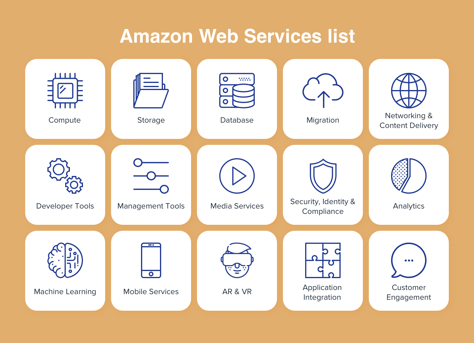 Infographic with Amazon Web Services List