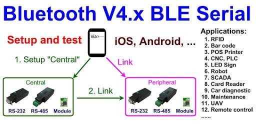 BLE Serial Port Hyper Terminal - Apps on Google Play
