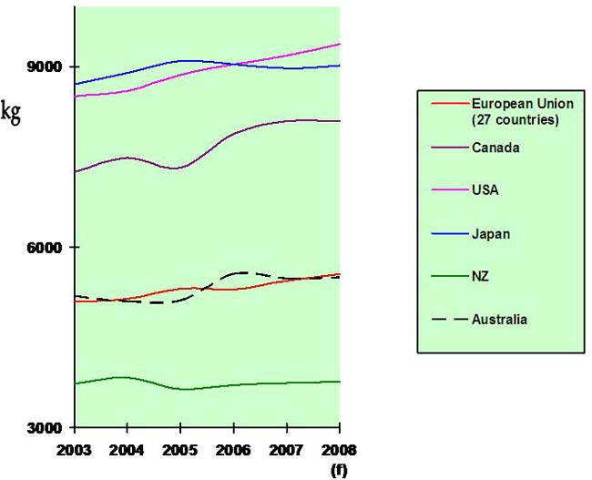 Global trends in milk yield per cow-year (kg) in selected countries/regions for the period 2003–2008 (f=forecast) (Source: www.fas.usda.gov/dlp/circular/2007/dairy_12-2007.pdf