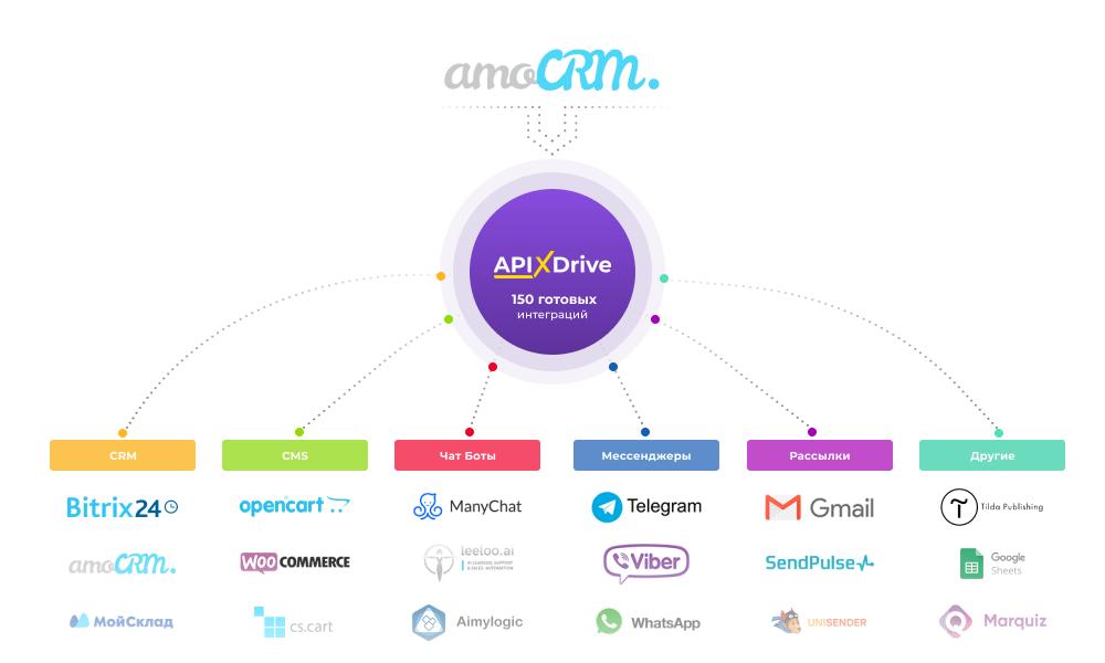 ApiX-Drive – создание разнообразных связей