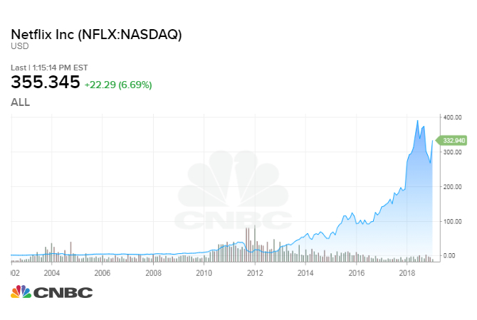 your netflix investment could be worth over 100x of what it was