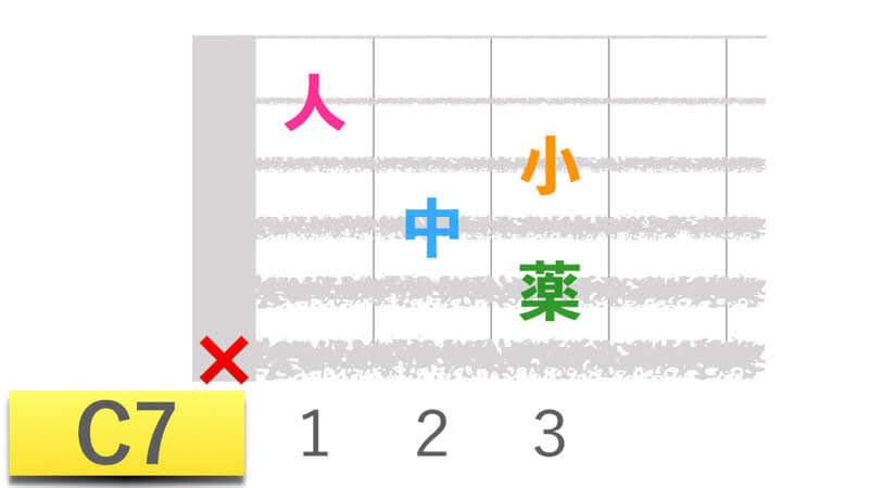 ギターコードC7シーセブンの押さえかたダイアグラム表