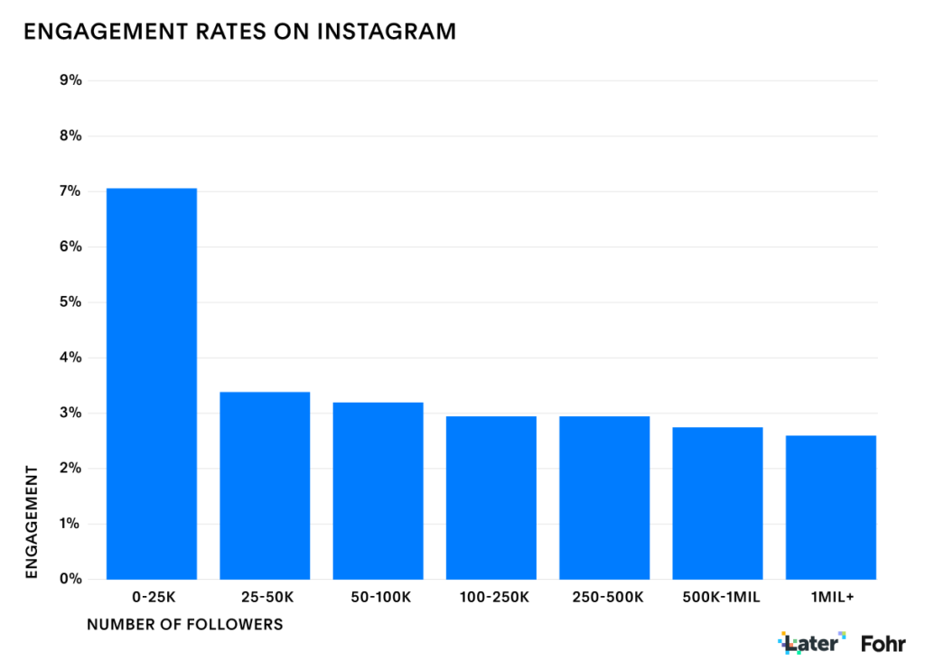 Nano influencer engagement rates on Instagram.