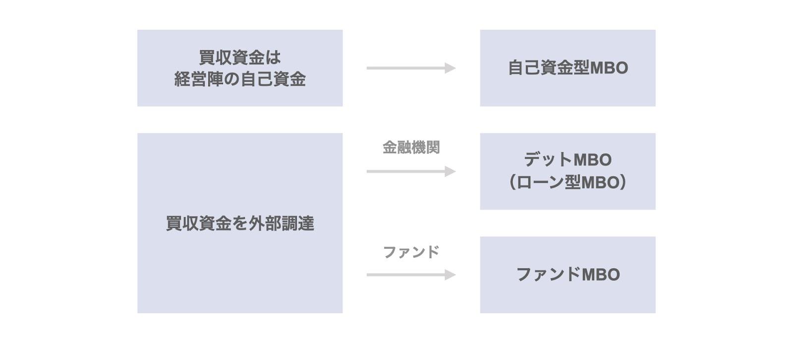 MBOの3類型