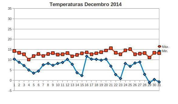 temperatura decembro.jpg