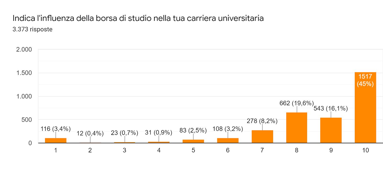 Grafico delle risposte di Moduli. Titolo della domanda: Indica l'influenza della borsa di studio nella tua carriera universitaria. Numero di risposte: 3.373 risposte.