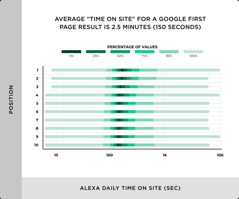 среднее время на сайте в топе Google 2.5 минуты