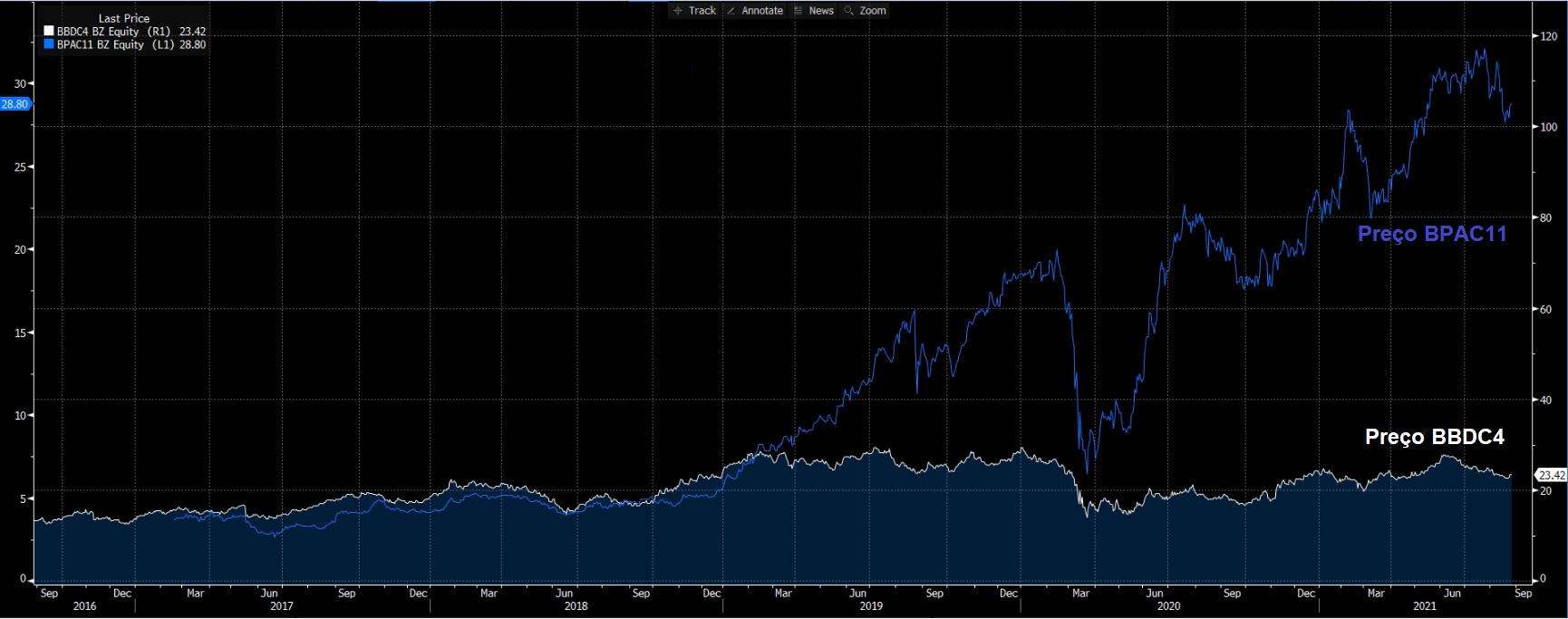 Gráfico apresenta histórico de cotações BTG Pactual (azul) e Bradesco (branco).