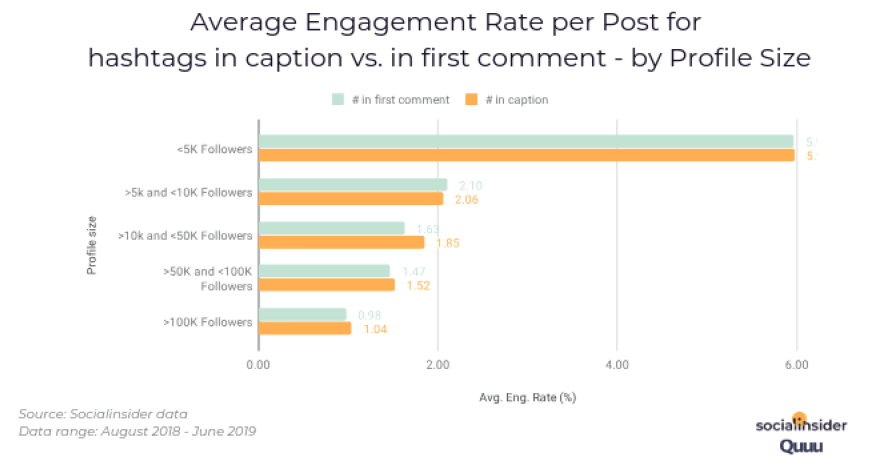 Average Engagement Rate per Post for hashtags in caption vs. in first comment - by Profile Size. Source: Socialinsider