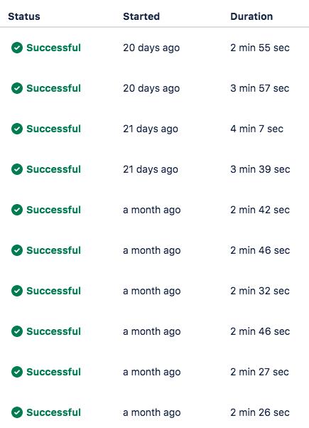 過去の Bitbucket Pipelines 実行時間