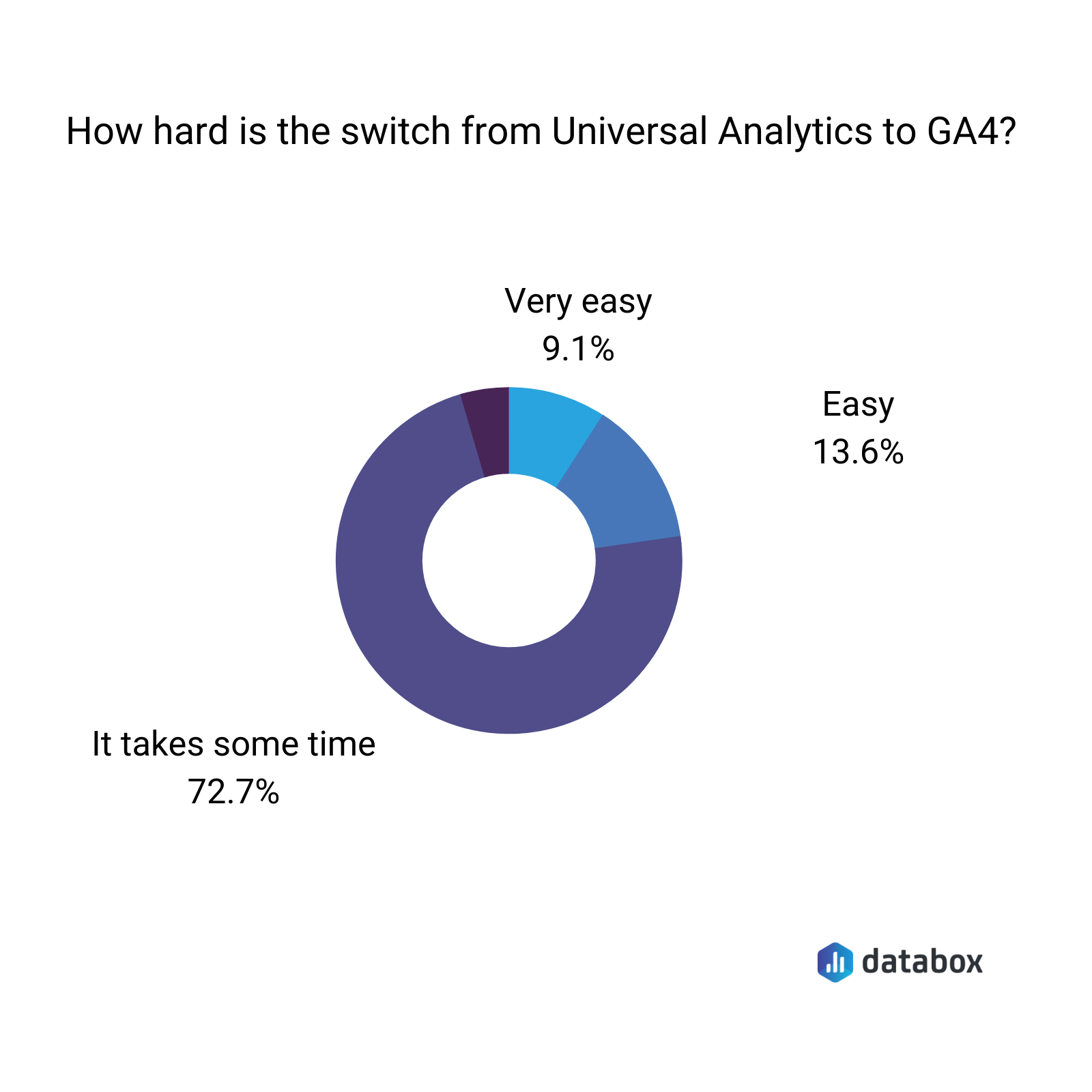 how hard is the switch from universal analytics to GA4