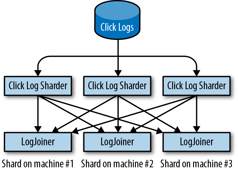 #how-should-sharding-work