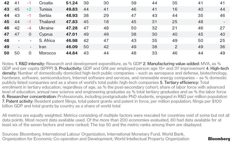 Las 50 economías más inovadoras del mundo, Estados Unidos sale del top 10