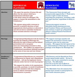 the differences and similarities between the federalists and the democratic republicans What are the major differences between the democratic and  federalists wanted to support england and also wanted a  the democratic-republicans want.