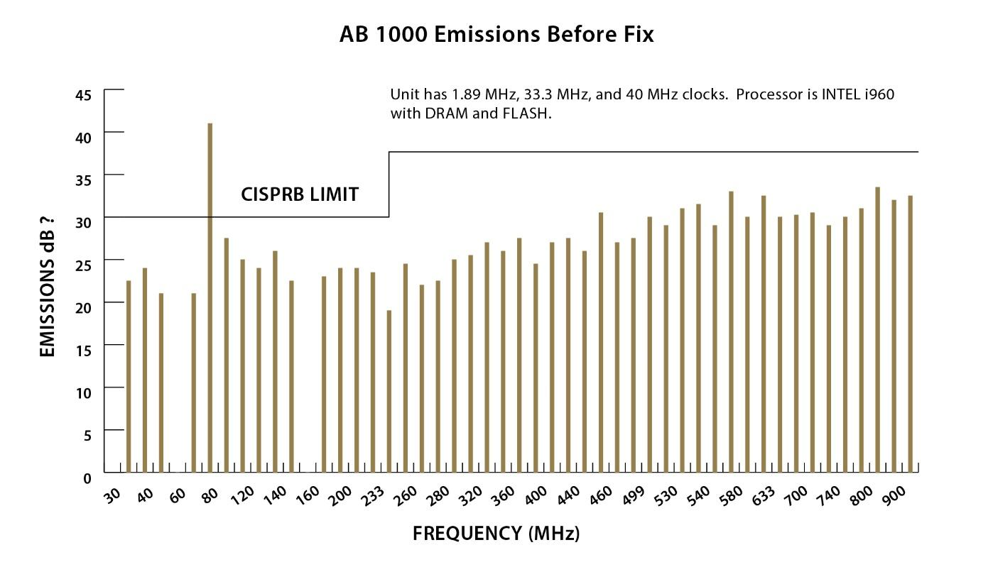 Figure showing AB1000 emissions of a 10Based 2 Ethernet Cable without a Plane Capacitor as a function of signal frequency in that cable.