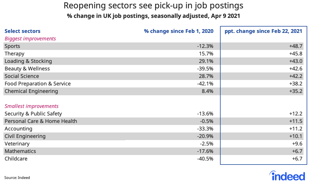 Table showing reopening sectors see pick up in job postings