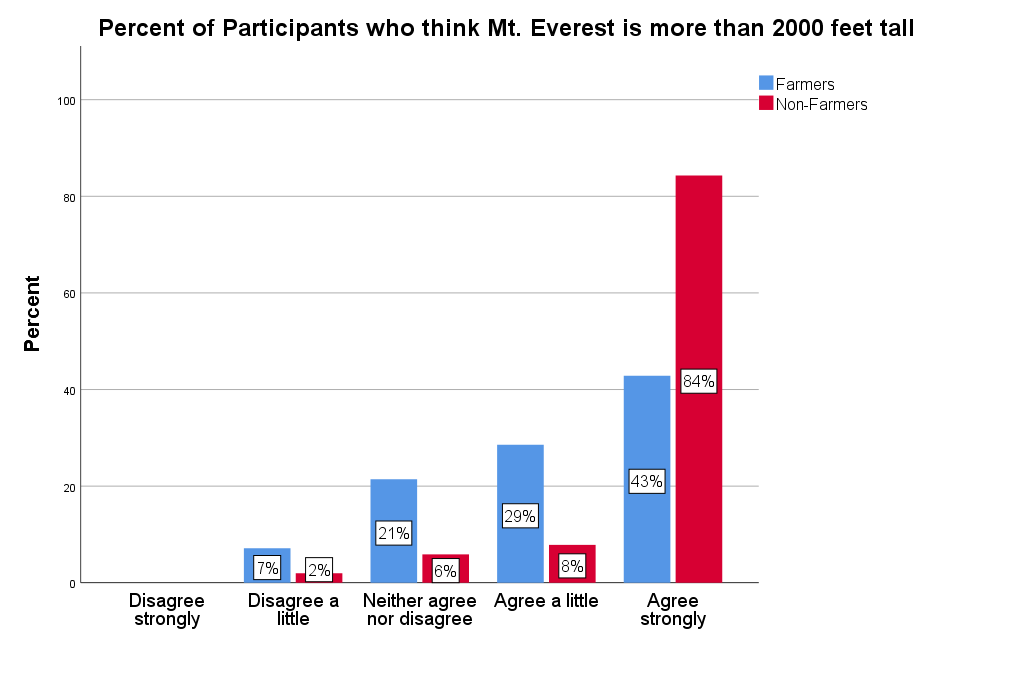 Graph showing percent of participants who think Mt. Everest is more than 2,000 feet tall