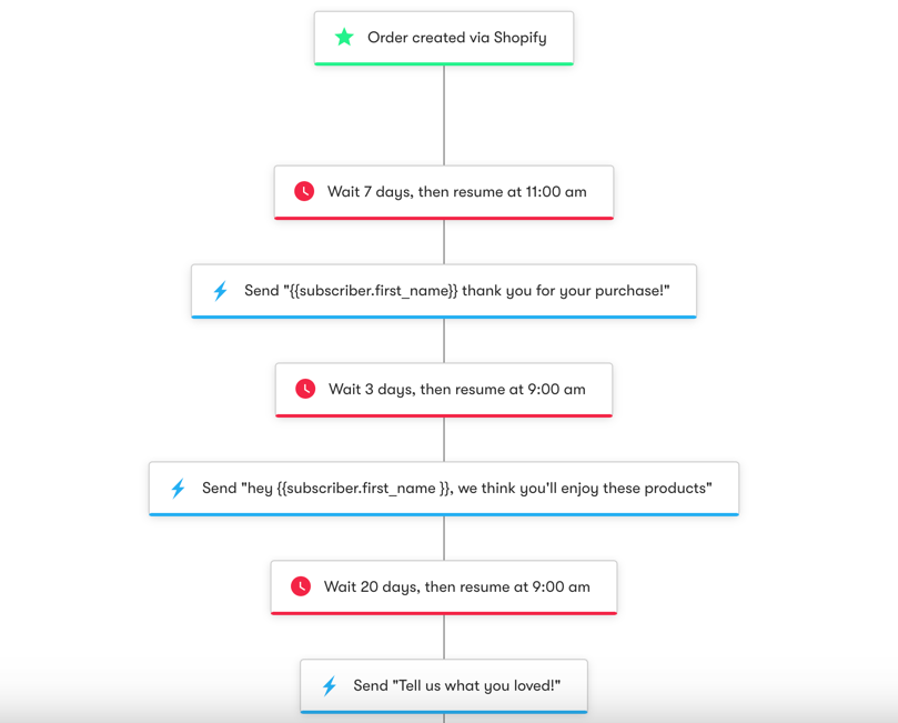 Shopify: Post-Purchase - Workflow Diagram