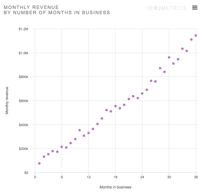 A chart showing how much revenue the typical ecommerce store makes in correlation with how long it's in business.