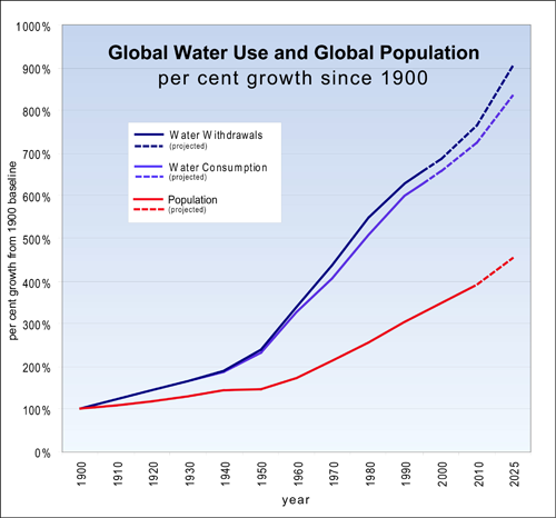 Image result for water vs population growth graph