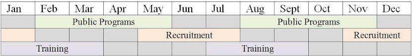 This table shows the progression of public programs, training, and recruitment periods throughout a calendar year.