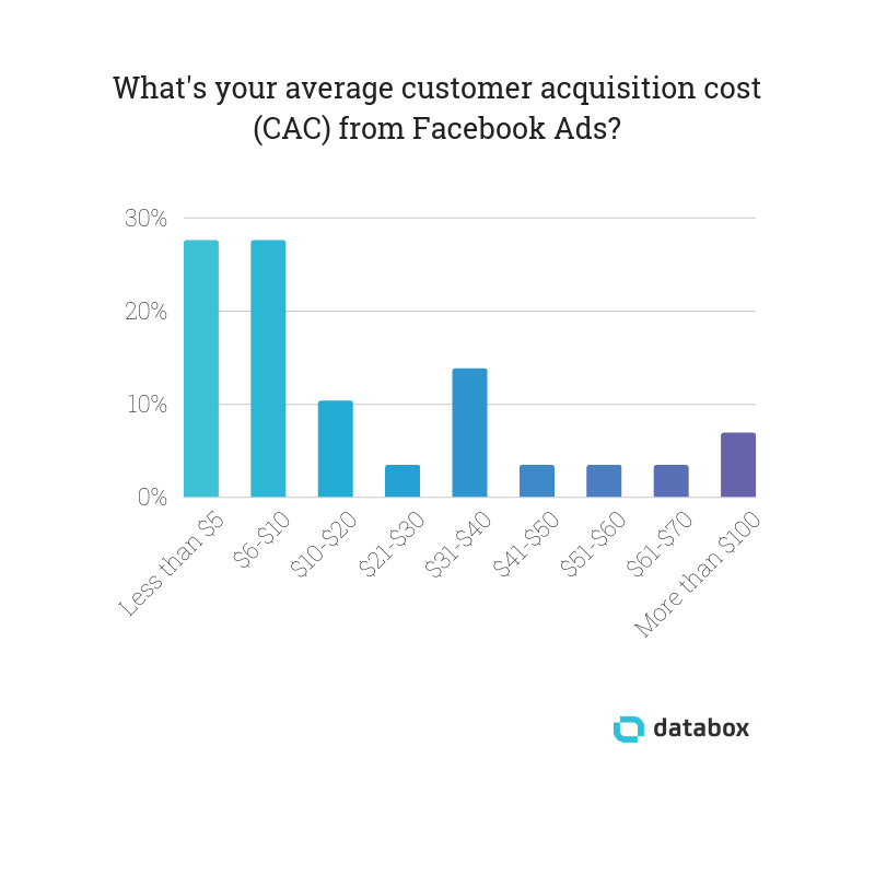average customer acquisition cost facebook ads