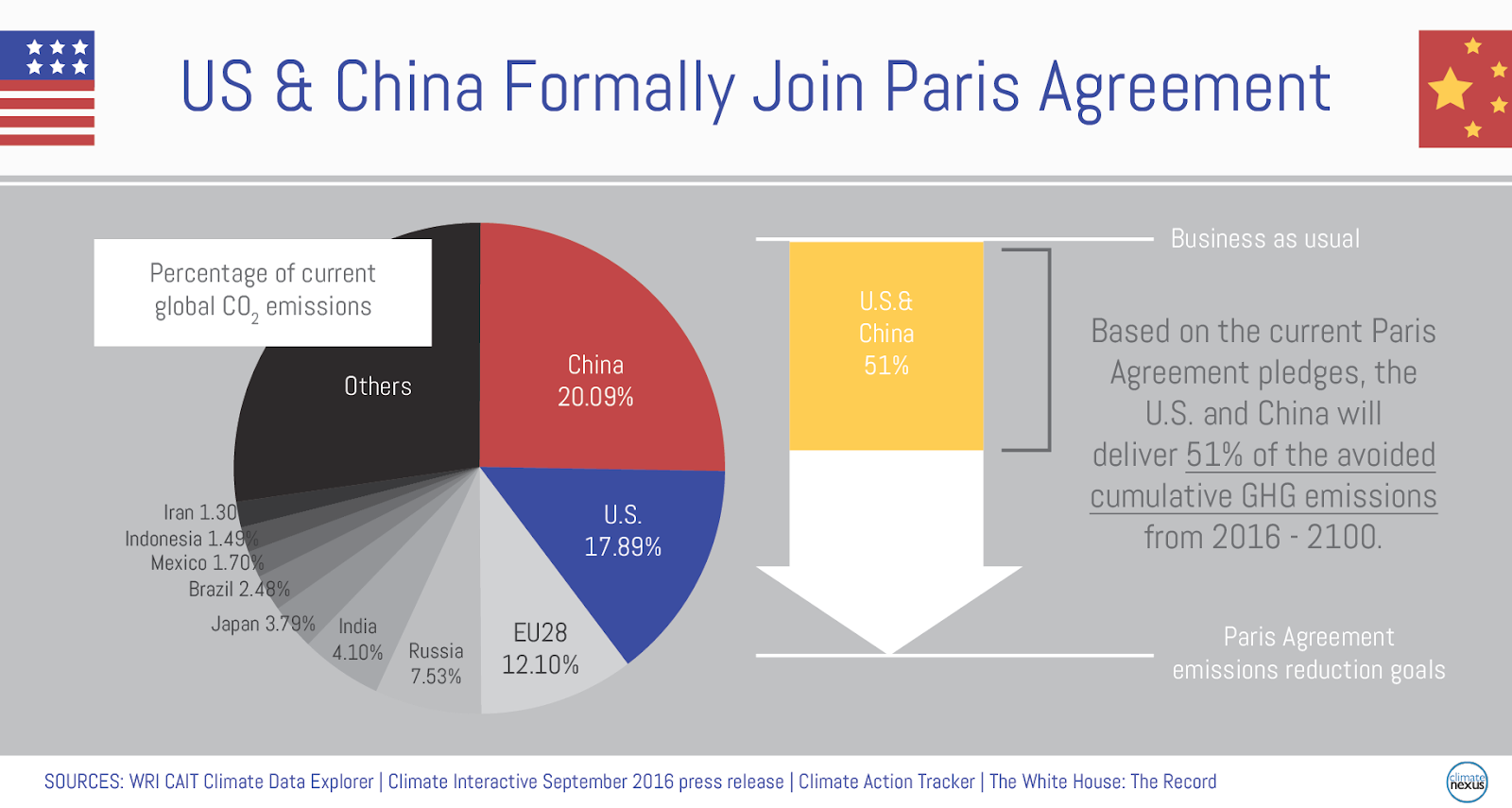 US & China Climate Leadership Paris Agreement