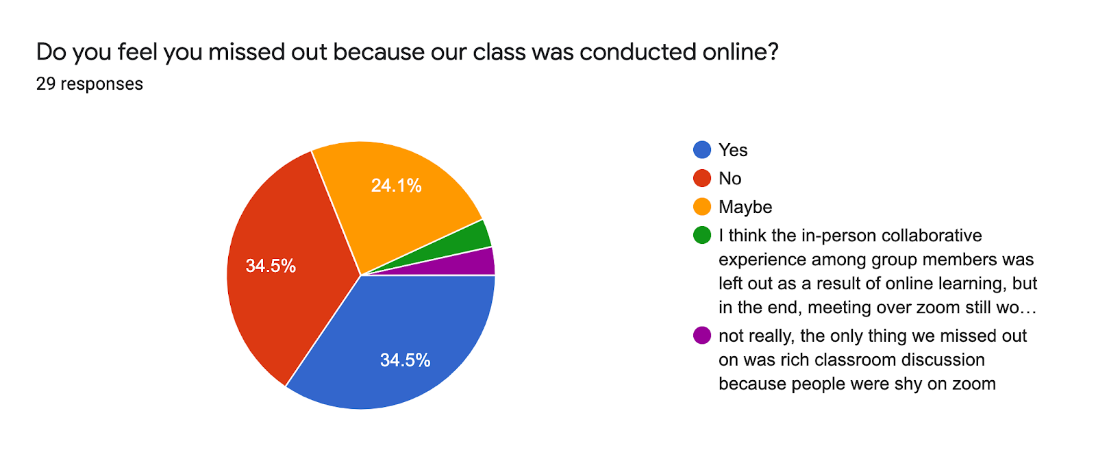 Forms response chart. Question title: Do you feel you missed out because our class was conducted online?. Number of responses: 29 responses.