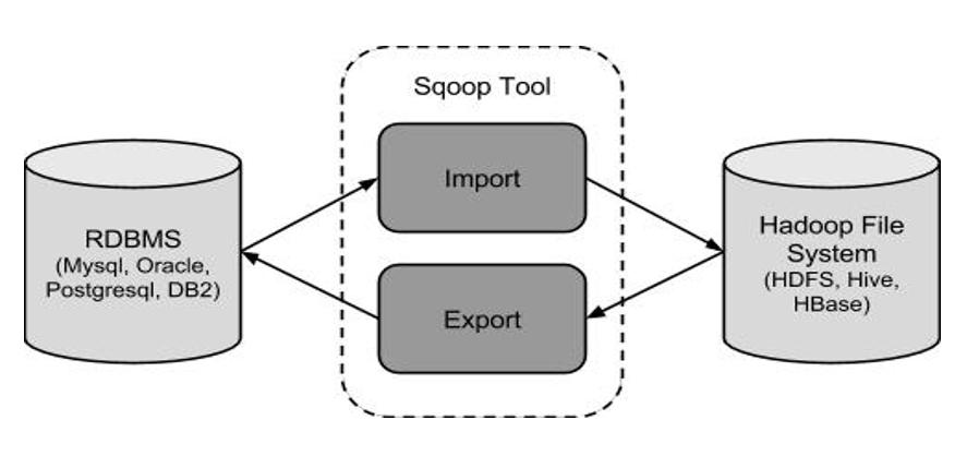 Apache Sqoop Tutorial